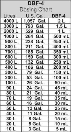 Dbf Dilution Gallon Et Litre Eng