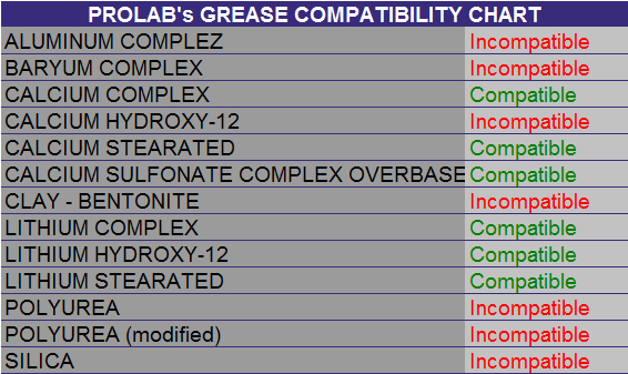 Is Synthetic Oil Better >> Prolab's grease compatibility chart - Products - Prolab Technolub